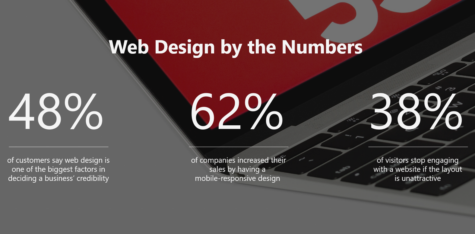 Web Design by numbers
